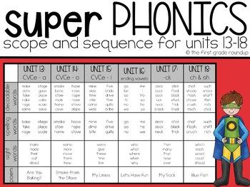 Phonics First Grade Digital Curriculum Unit 15 on CVCe Long i