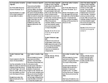 Phonics Lesson Plan Unit 1 Week 7