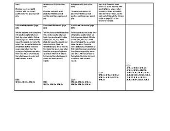 Phonics Lesson Plan Unit 2 Week 4