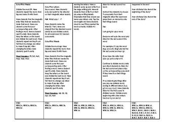 Phonics Lesson Plan Unit 3 Week 1