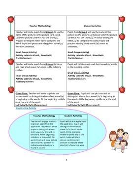 Phonics Lesson Plan Vowel /a/