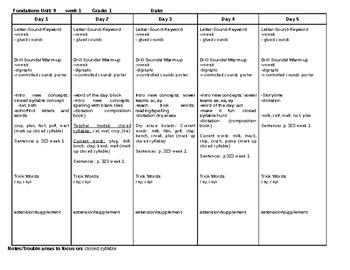 Phonics Level 1 Lesson plans Units 1-14 EDITABLE