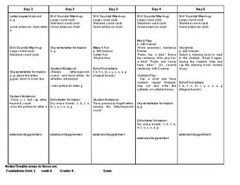 Phonics Level K Lesson plans Units 1-5 EDITABLE