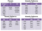 Phonics Patterns Key Word Word Wall