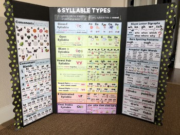 Phonics Poster (Including blends, digraphs, syllable types, suffixes, and other)