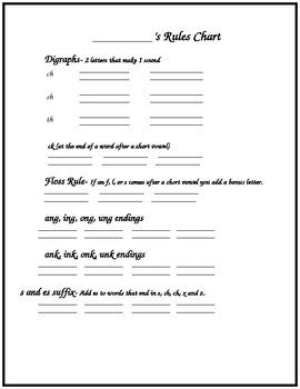 Phonics Rules Chart