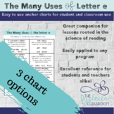 Phonics Rules and Posters for Uses of Letter e
