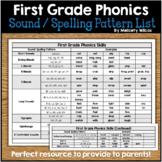 Phonics Sound Spelling Pattern List