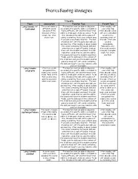 Phonics Strategies and Tips