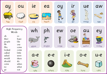 Phonics word mat with high frequency words