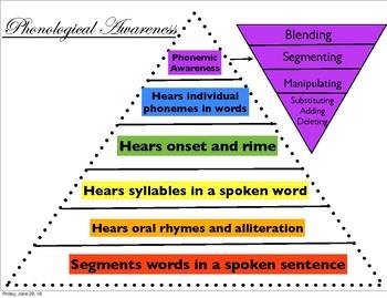 Phonological Awareness Continuum Pyramid