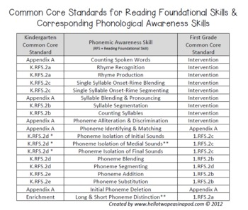 Phonological Awareness Curriculum: Text Based & Common Core Aligned Sampler