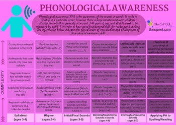 Phonological Awareness Developmental Expectation Checklist - Speech Pathology