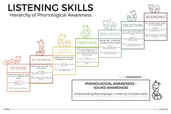 Phonological Awareness Infographic
