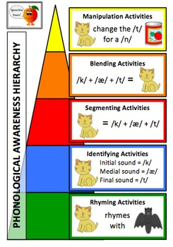 Phonological Awareness Part 2/3: Segmenting and Identification