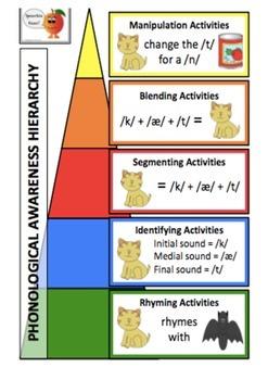 Phonological Awareness Part 1/3: Rhyming Activities