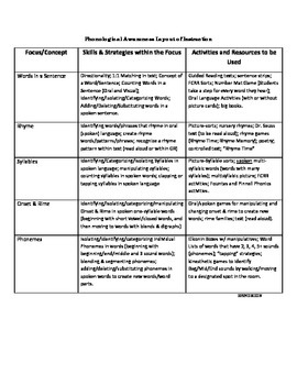 Phonological Awareness Strategies Continuum with Suggested Activities