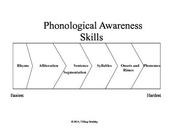 Phonological Awareness and Explict Lesson Teacher Resource Posters