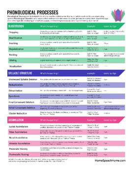 Phonological Process Chart