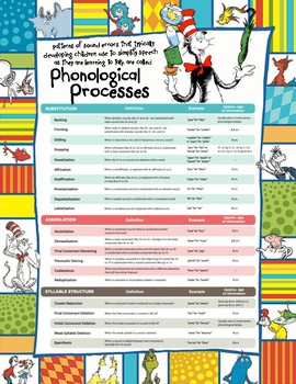 Phonological Processes Chart