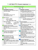 Phonological and Phonemic Awareness Chart