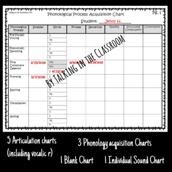 Phonology and Articulation Acquisition Charts