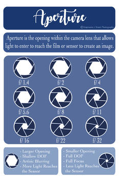 Photography: Aperture Guide