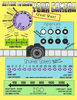 Photography Basics Infographic