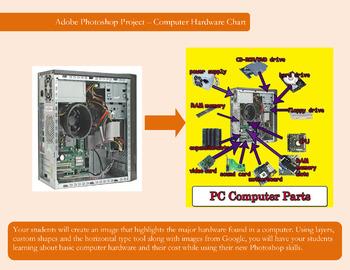 Free Photoshop CS3, CS4, or CS5 Computer Hardware Project