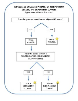 Phrases & Clauses Flow Chart