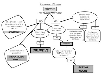 Phrases and Clauses Flowchart