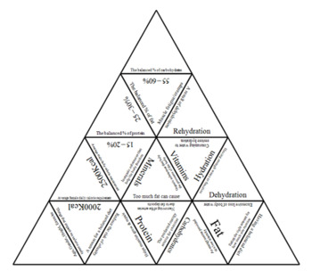 Physical Education, The impact of Diet, Tarsia Triangle puzzle