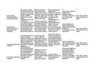 Physical Education Year 5 - Invasion Games Rubric