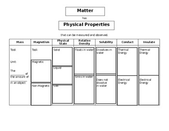 Physical Properties of Matter SUPPLEMENTAL AID