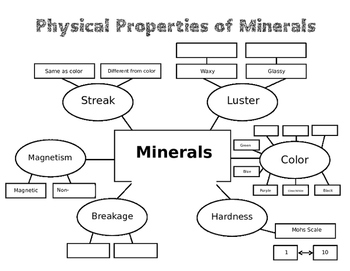 Physical Properties of Minerals- Graphic Organizer