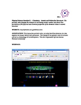 Physical Science Annotated Websites