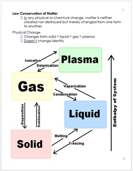 Physical Science Curriculum Information and Standards