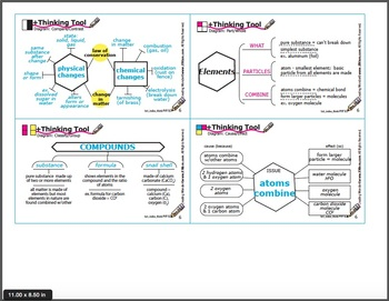 Physical Science +Thinking Tool Diagrams