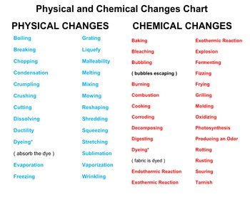 Physical and Chemical Changes Concentration