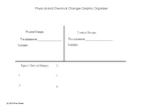 Physical and Chemical Changes Graphic Organizer