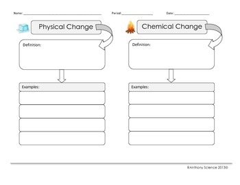 Physical and Chemical Changes Graphic Organizer - Word Map