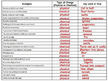 Physical and Chemical Changes Supplemental Materials