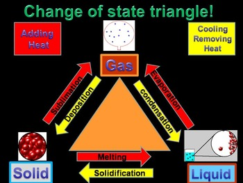 Physical and Chemical Changes (animated)