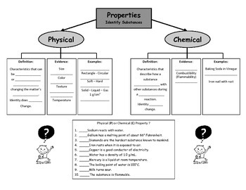 Physical and Chemical Properties Graphic Organizer~Thinking Map