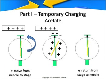 Physics - Charge Momement In Electrostatics Lab