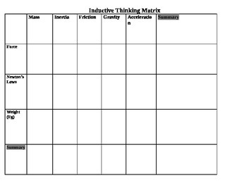 STEM/NGSS: Physics Concepts Inductive Thinking Matrix