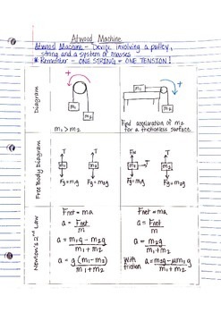 Physics Interactive Notebook Notes: Atwood Machine