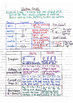 Physics Interactive Notebook Notes: Electrical Current, Circuits and Magnetism