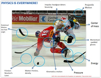 Physics Is Everywhere! Hockey example