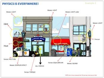 Physics Is Everywhere! City